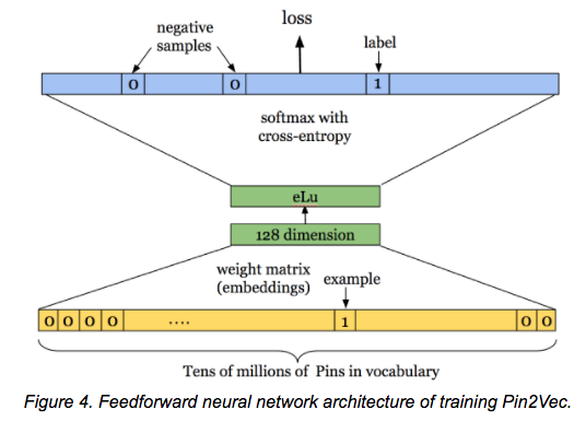 An Introduction to Deep Learning for Tabular Data | Deep Learning