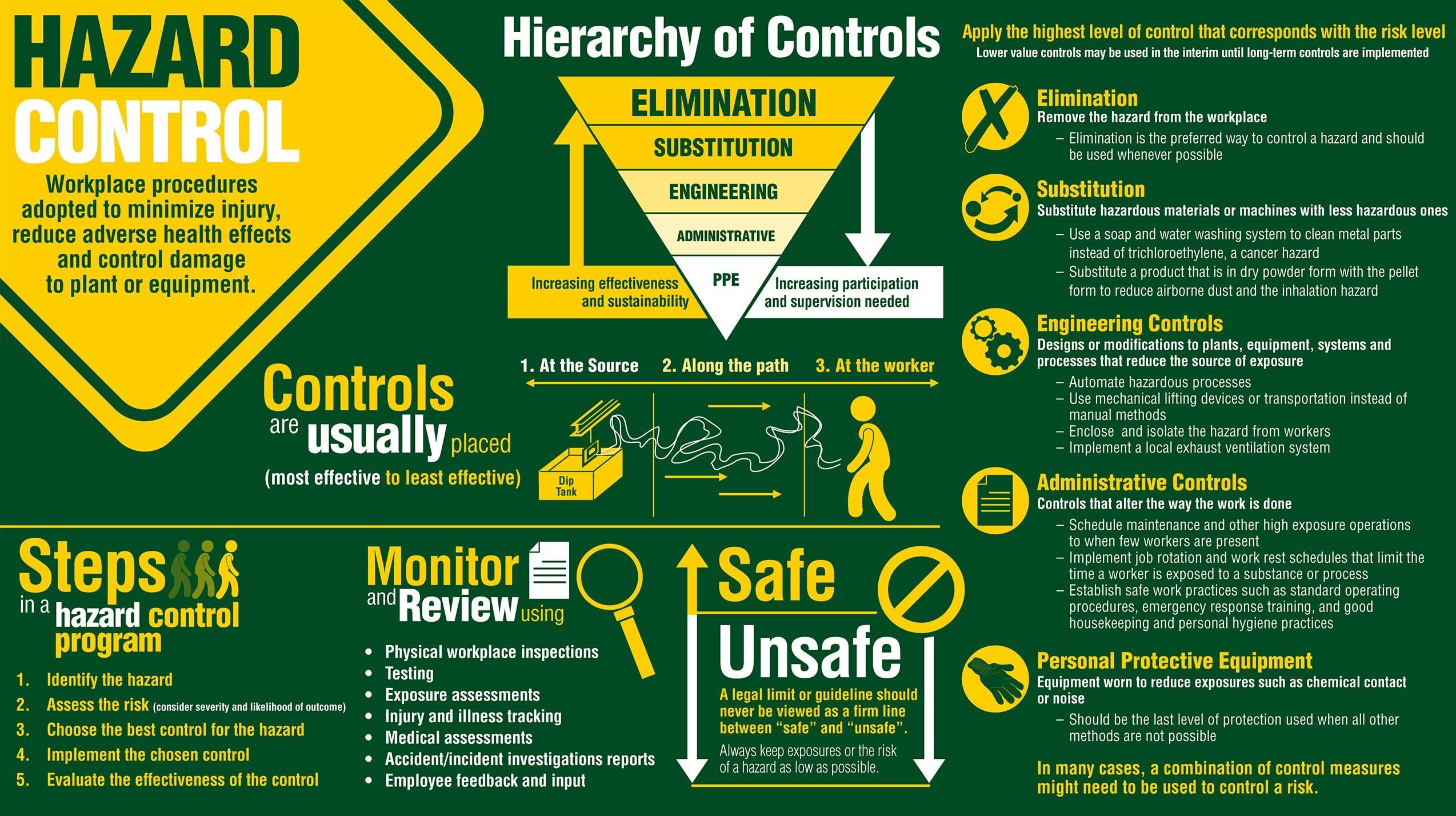 Importance of Hazardrous Control in Workplace Safety