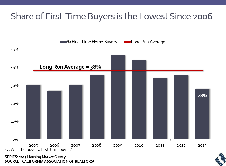 First Time Buyers First Time Home Buyers California Homes Foreclosures