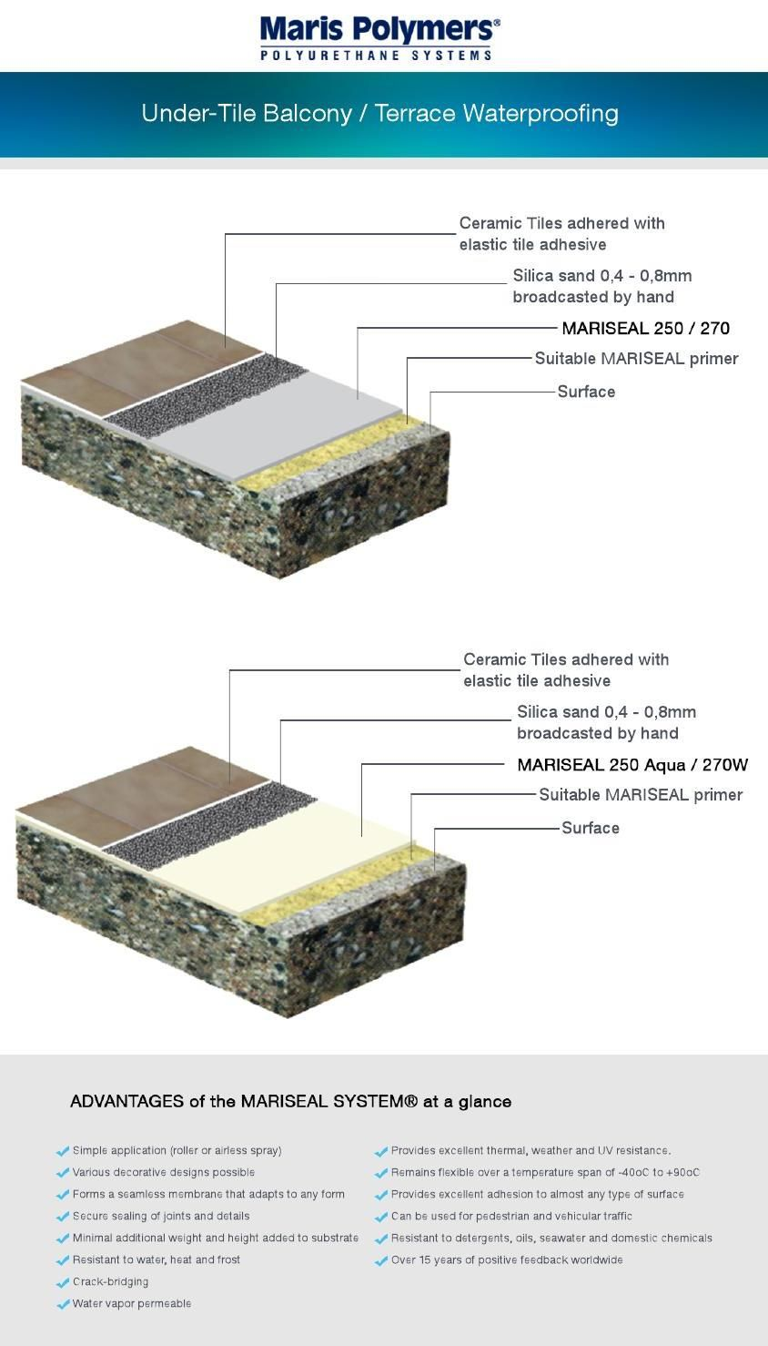 Terrace Coating Proposed Build Up Maris Polymers How To Apply Polyurethane Terrace Polymer