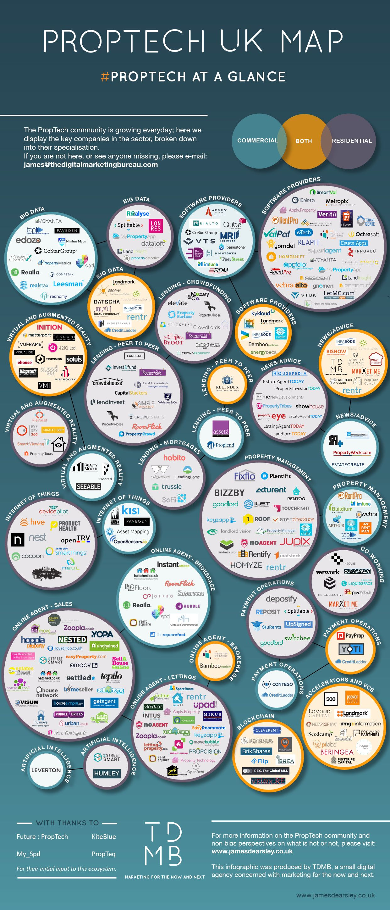 Uk Proptech Map 2017 The Companies Transforming Property