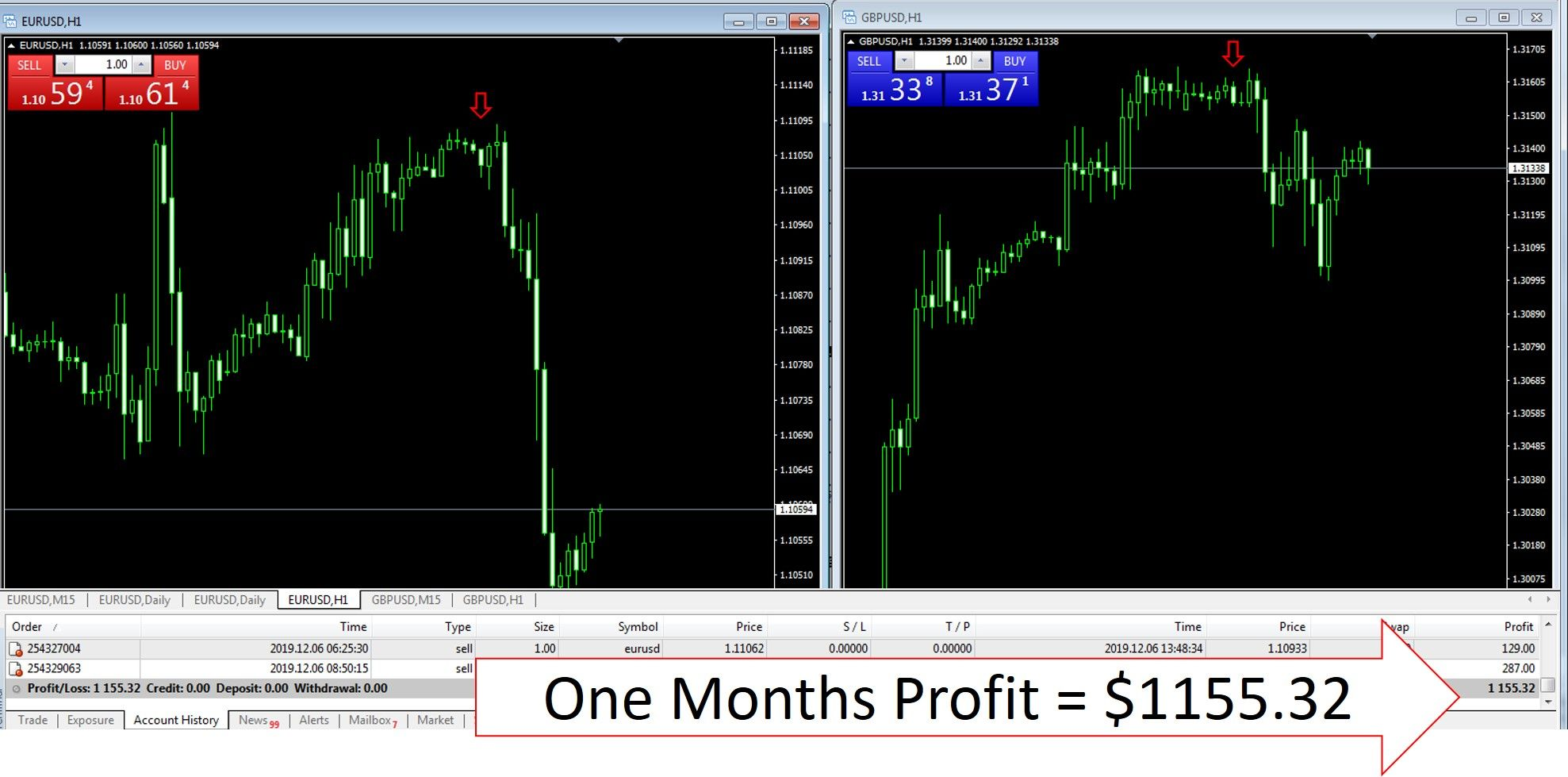 Some Small Profit From Forex Trading For Me Happy Trading