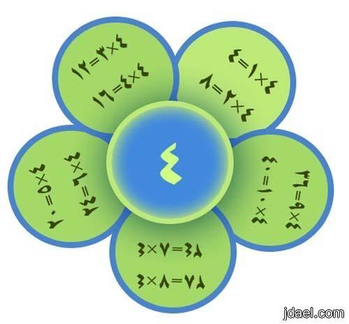 جدول الضرب بالصور لتعليم وترغيب الاطفال بحفظ الجداول بسهوله School Murals Math Lessons Math