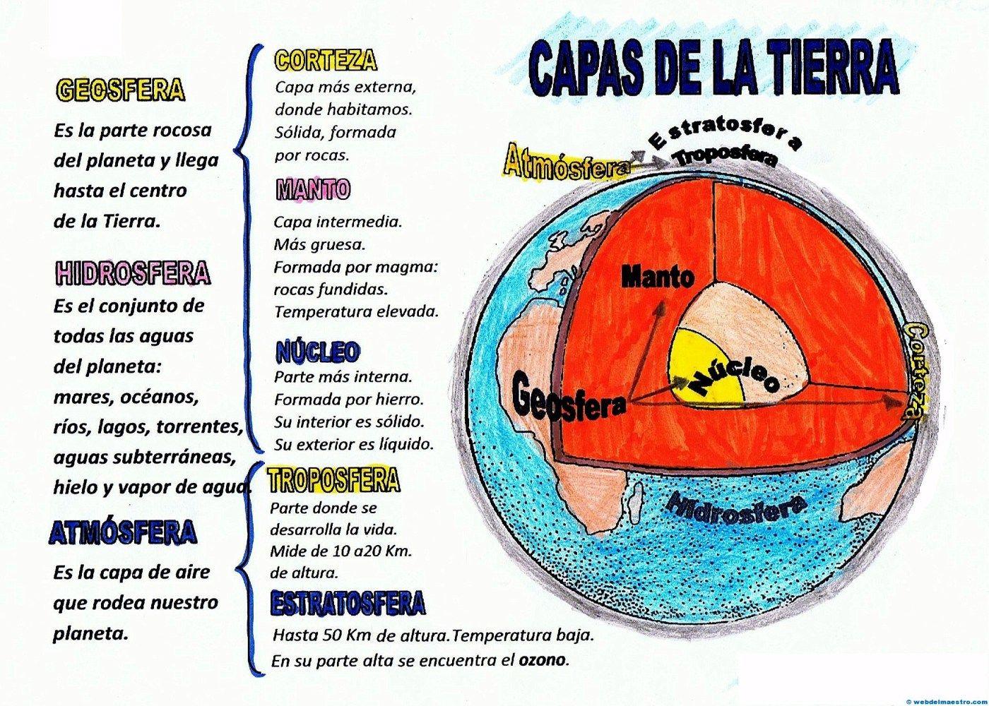 Capas De La Tierra Web Del Maestro Capas De La Tierra Enseñanza De La Geografía Ciencias De La Tierra
