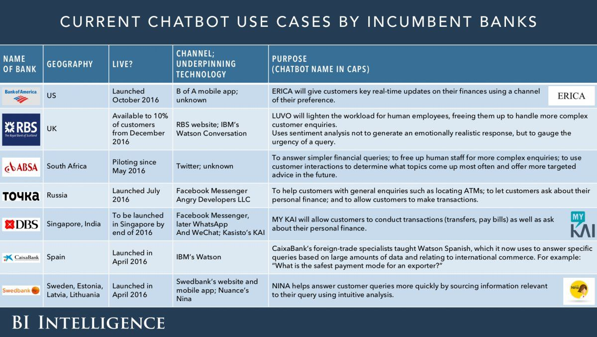 Chatbot Use Cases Use case, Chatbot, Technology trends