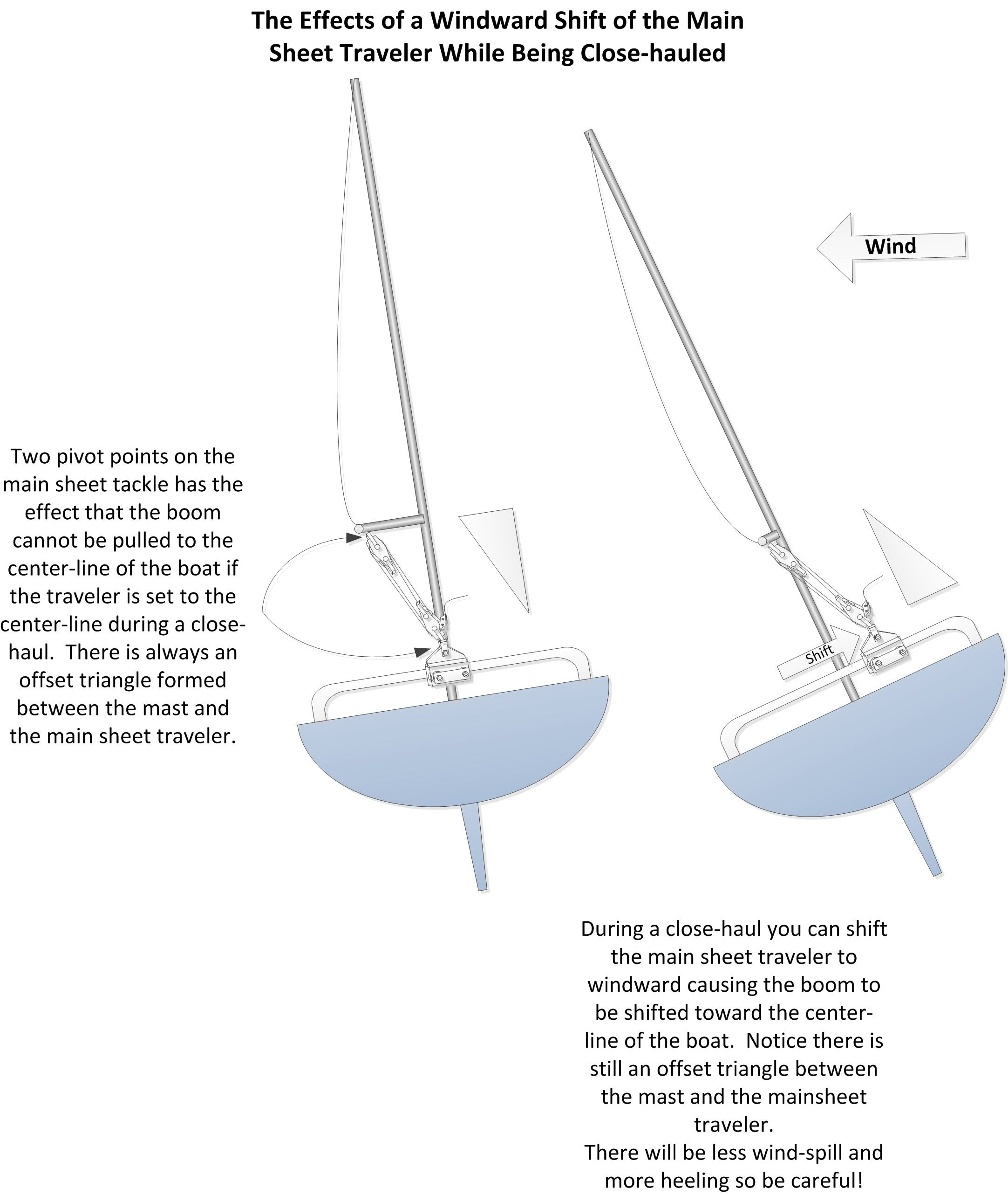 small resolution of upgrades repairs c22 c 22 catalina 22 sailboat modifications projects catalina rigging maintenance maintaining mast stepping restoring