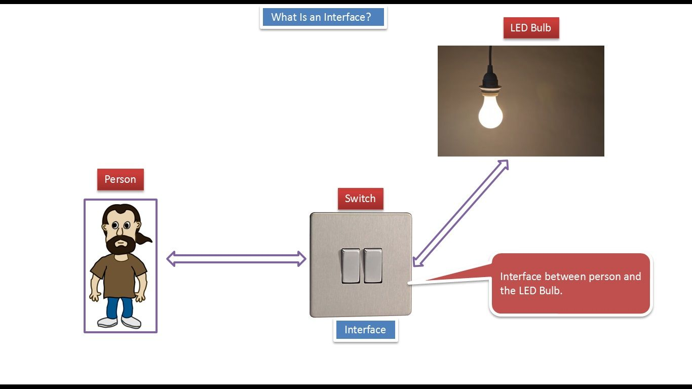 Java ee java tutorial what is an interface switch j2ee java ee java tutorial what is an interface switch baditri Gallery