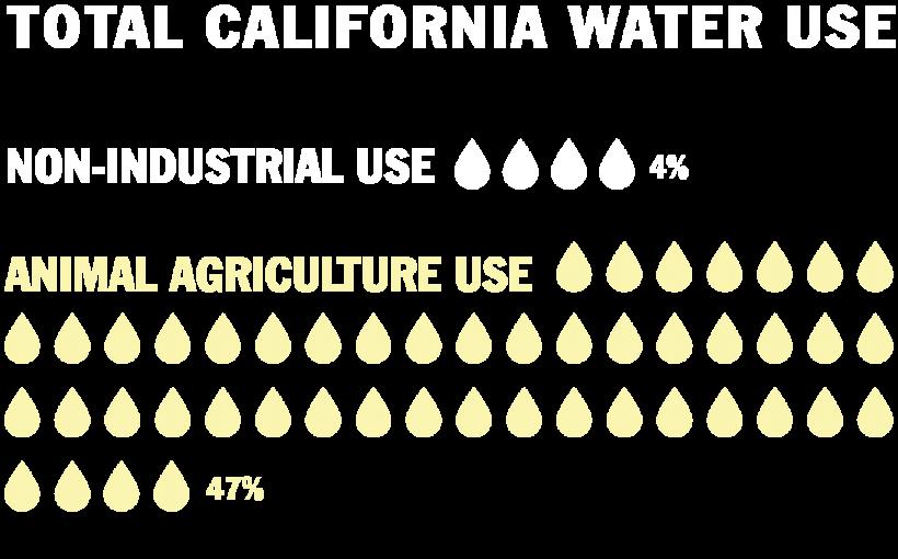 FACTS – Got Drought