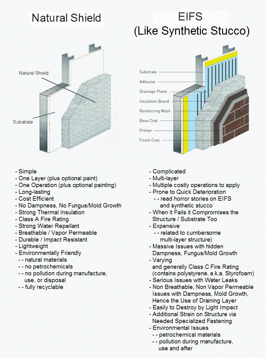 Natural Shield Vs Eifs Like Synthetic Stucco Stucco