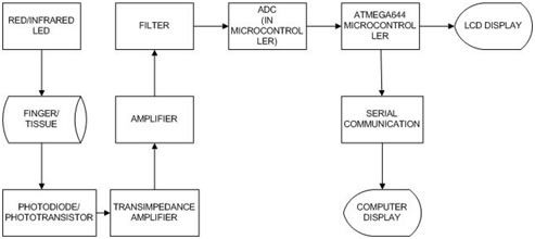 working of an oximeter block diagram - Google Search | Block diagram,  Diagram, CommunicationPinterest