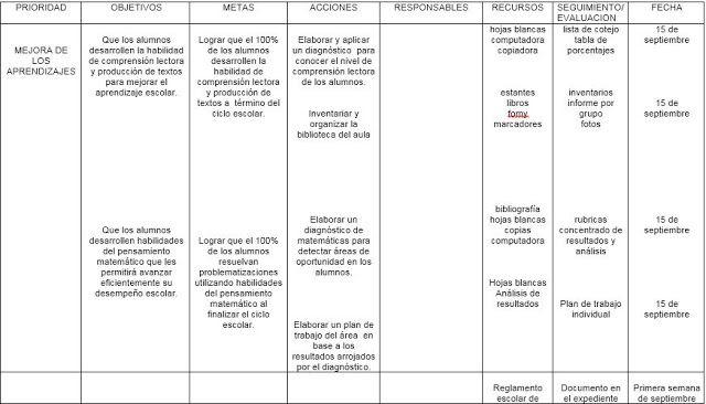 Rubricas para Primer Grado de Primaria - TODO EL CICLO ... - photo#3