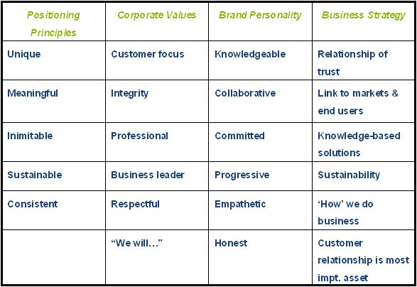 GREAT Chart Positioning, Corporate Values, Brand Personality, and - personal value statement examples