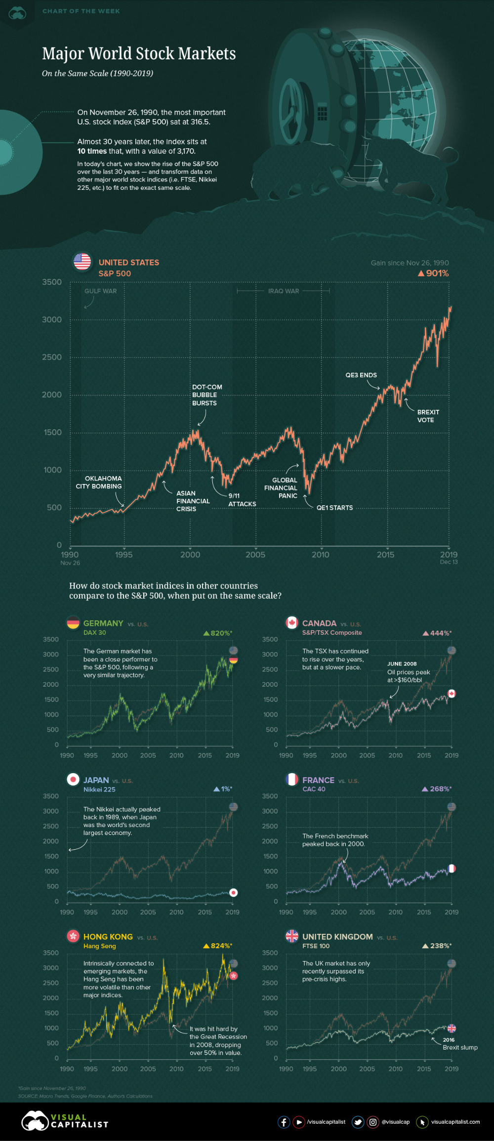 Charting The World S Major Stock Markets On The Same Scale 1990 2019 Stock Market Developed Economy Global Peace Index