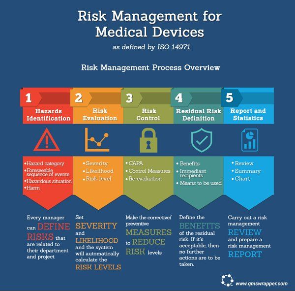 Risk Management For Medical Devices As Defined By ISO