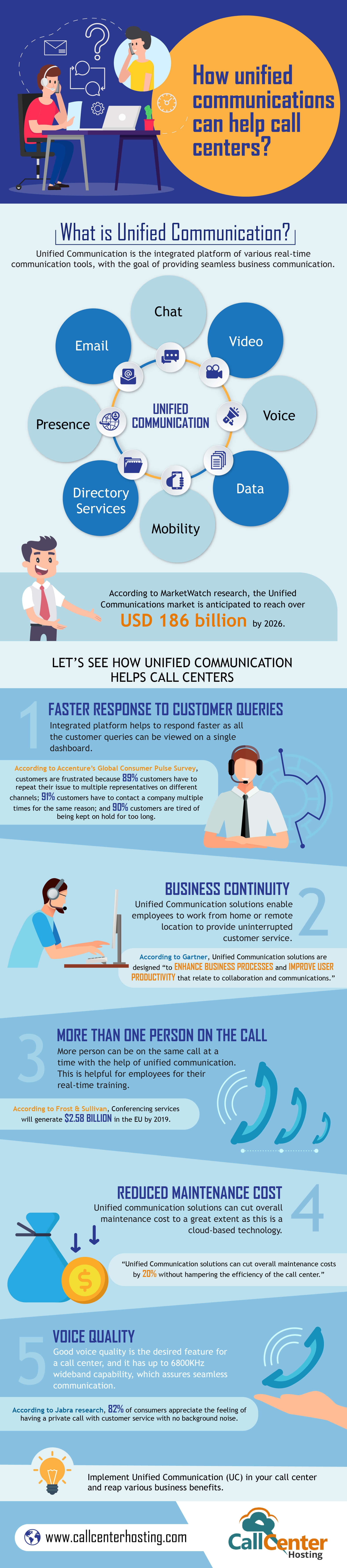 Unified Communications Can Help Call Centers