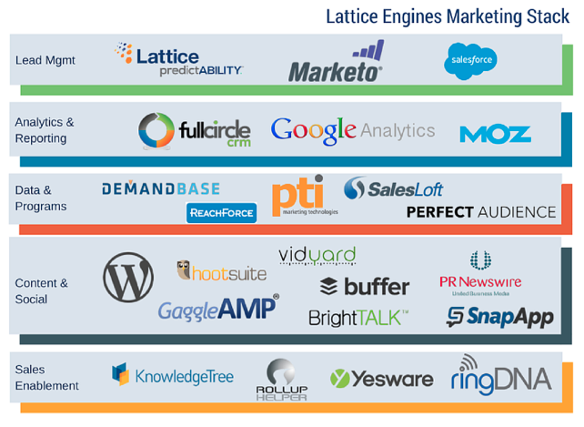 5 Considerations Before You Step Up Your Martech Stack Data Driven Marketing Marketing Technology Investing