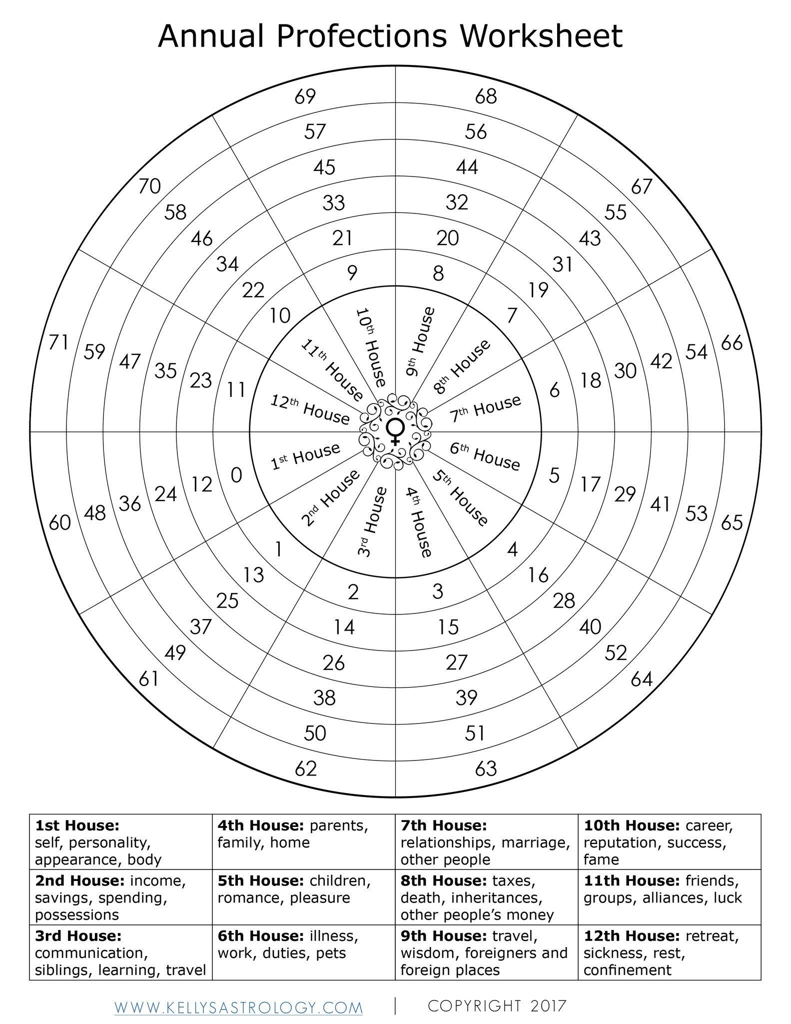 Novi on Twitter   Astrology, Astrology worksheet, Astrology chart