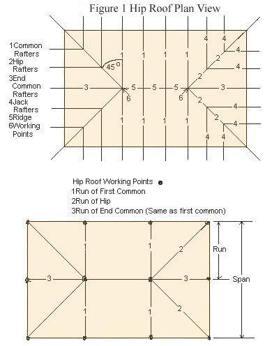 How To Frame Hip Roofs | Quatre pans | Pinterest | Construction ...
