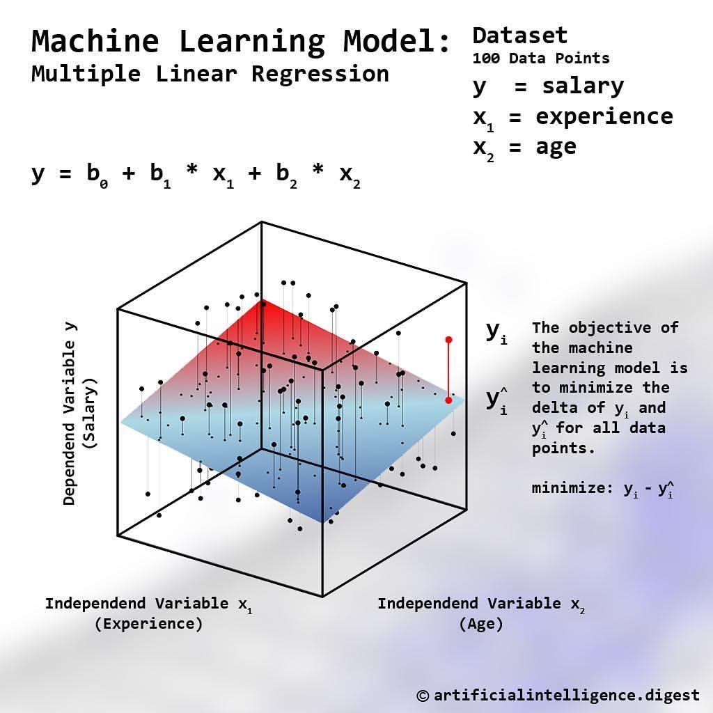 Machine Learning Model Multiple Linear Regression Machine