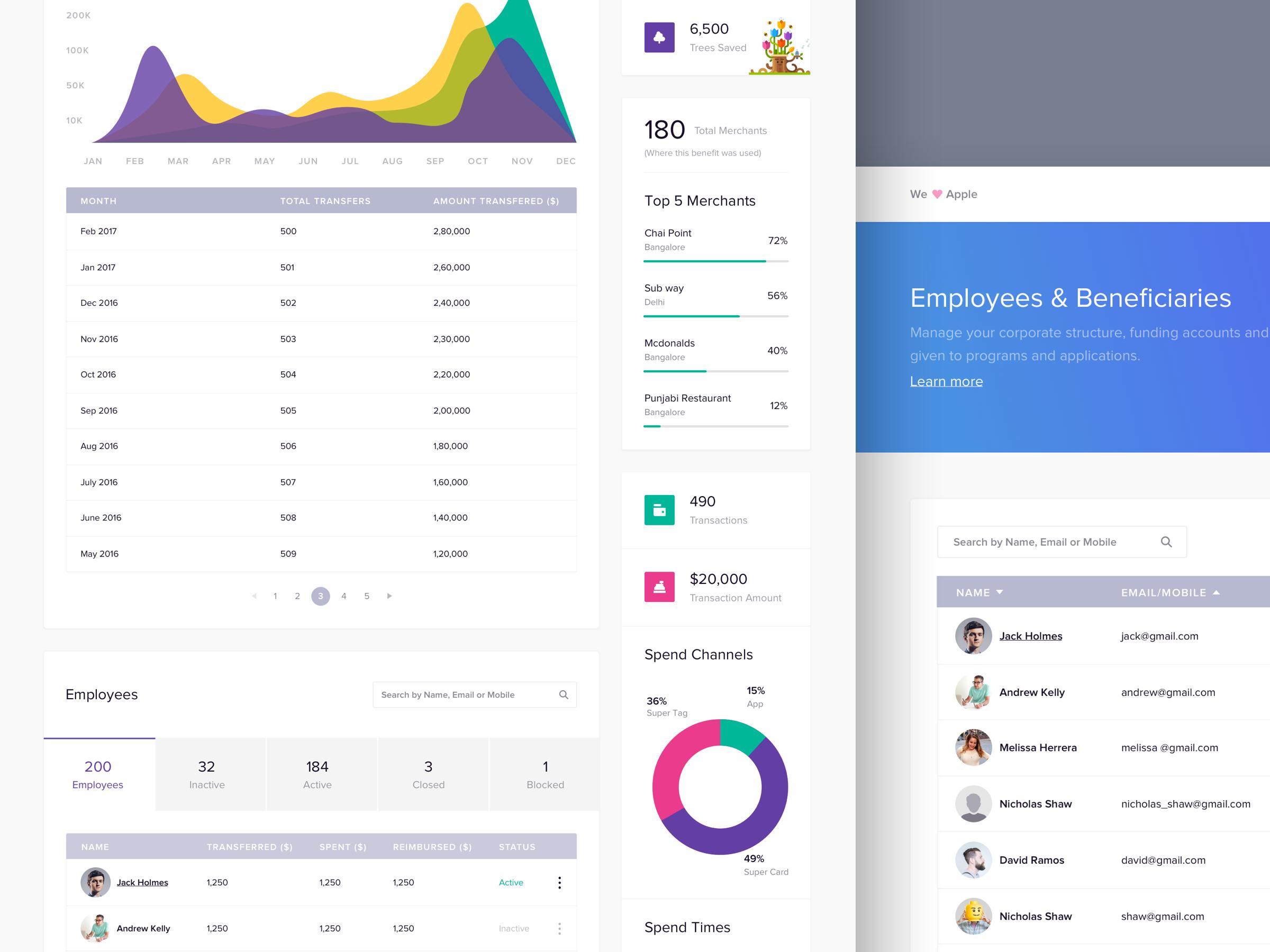 Zeta Hr Dashboard Benefit Details  Ui  Infographix