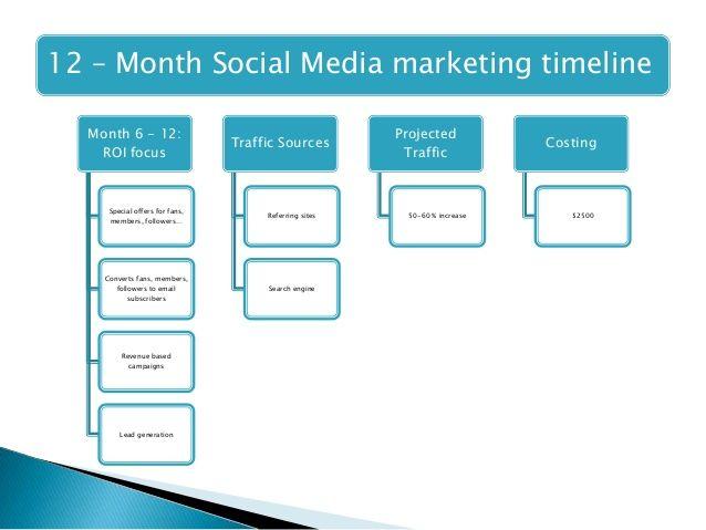 Marketing Campaign Timeline Google Search Social Media - Marketing campaign timeline template