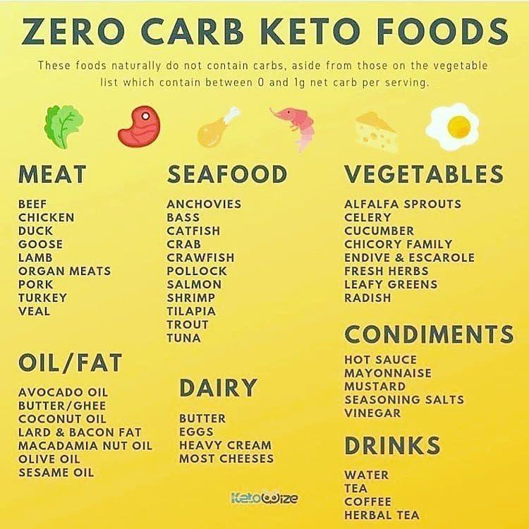 how do i do the keto diet?
