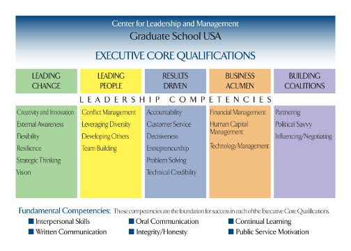 Graduate School Usa  Leadership Effectiveness Inventory Lei