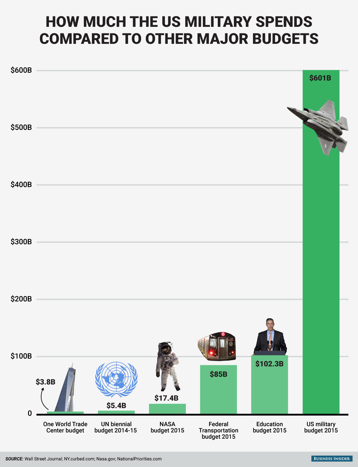 How Much The US Military Spends Compared to the Rest of the World