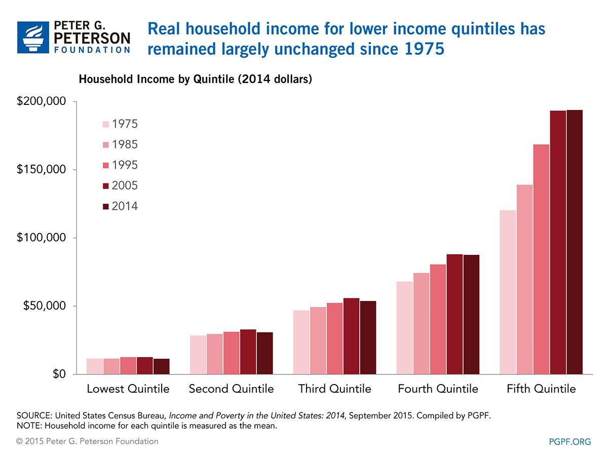 The U.S. Census Bureau recently released its latest report on income and poverty in the United States, which includes a wide range of data and insights on the state of the nation's economic well-being. From today's chart: Real income for low income households has not increased since 1975.