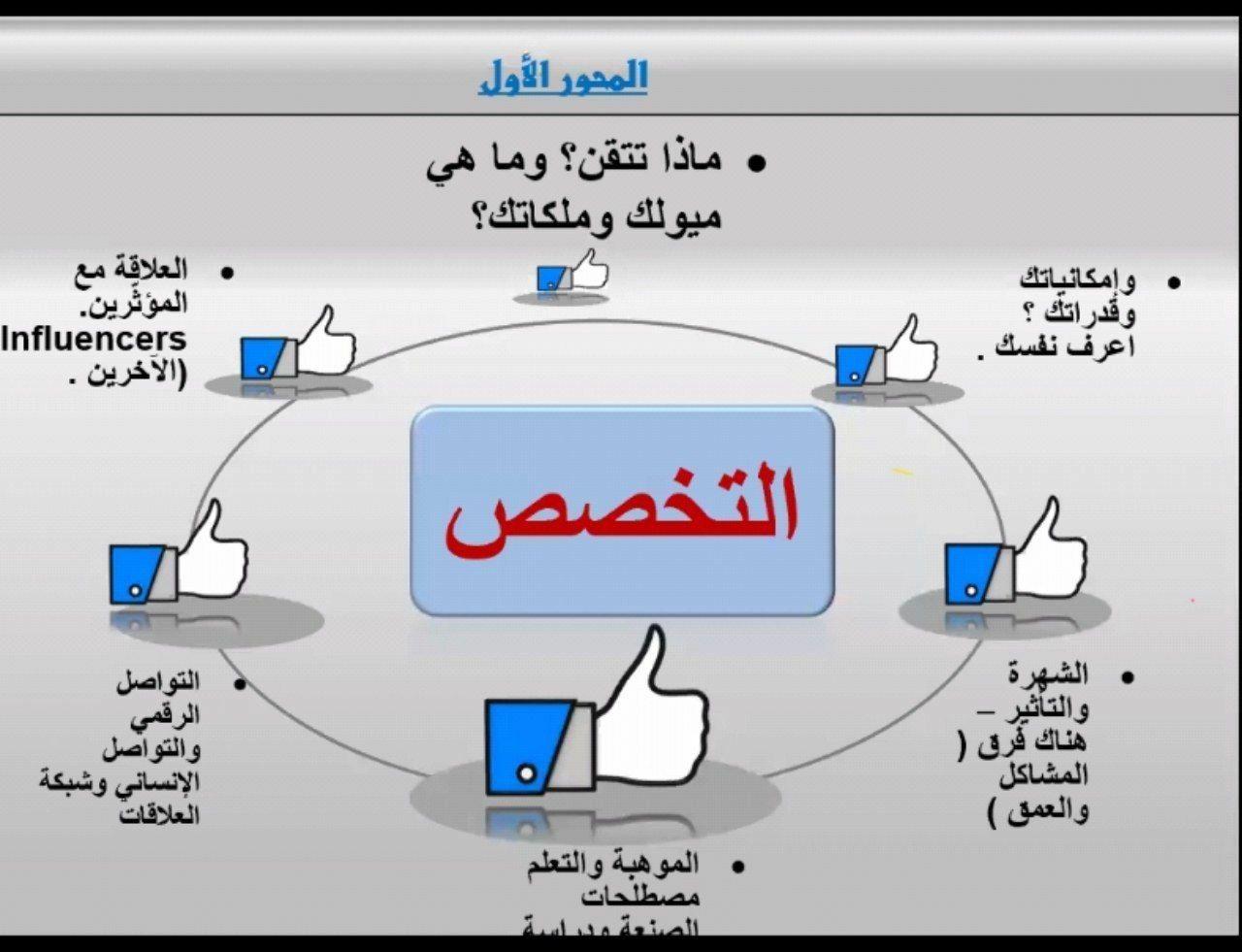 Pin By أسعد فرحان الفيفي On مختارات تطوير ذاتي وصحي وإداري In 2020 Map Map Screenshot Influence