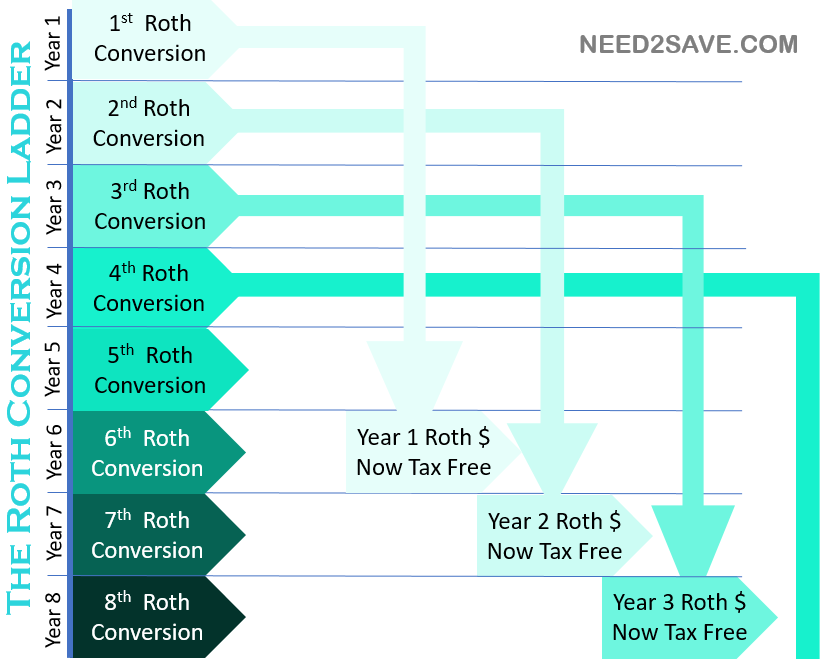 Building Our Roth Ira Conversion Ladder  NeedSave  Early