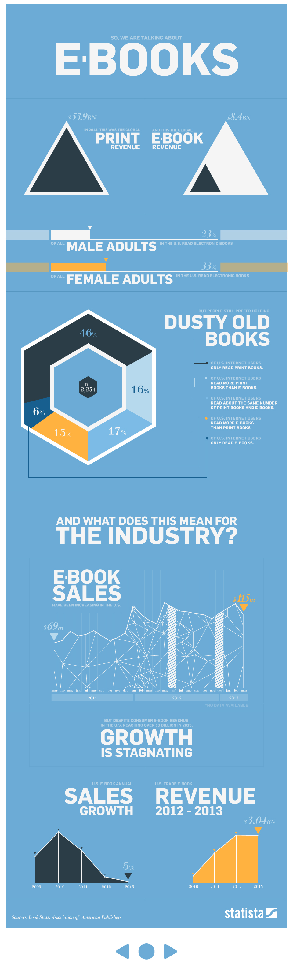 Infographic: E-Books By The Numbers | Statista