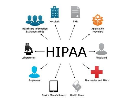 Online Healthcare Training Courses Osha Training Hipaa Trainings Mentorhealth Healthcare Compliance Healthcare Training Security Solutions