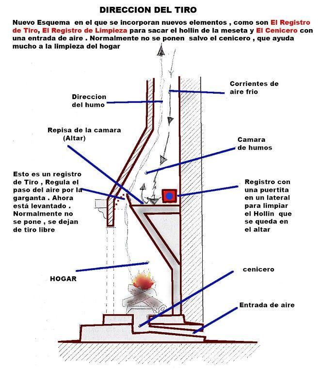 M s de 25 ideas incre bles sobre como hacer una chimenea - Como colocar una chimenea de lena ...