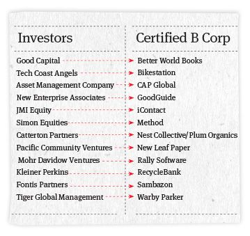 12 reasons and B Corporation certification benefits for