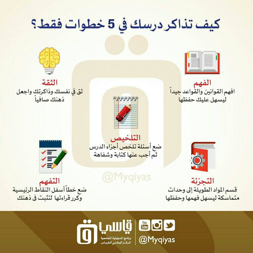 Pin By Belal Daia On تطوير الذات Kids And Parenting Elearning Education