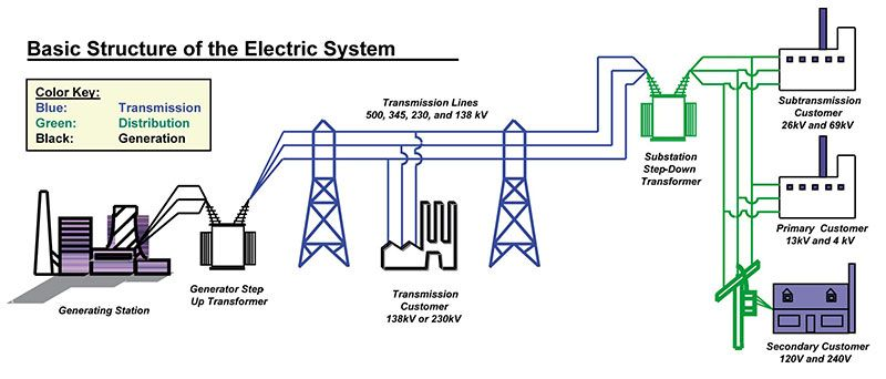 61a67ec23d02d14979a4919c3503dfc2 - How Electricity Gets To Your Home From A Power Station