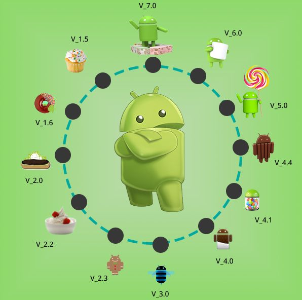 Android Cell Phone Operating System History ~ ANDROID HUBB
