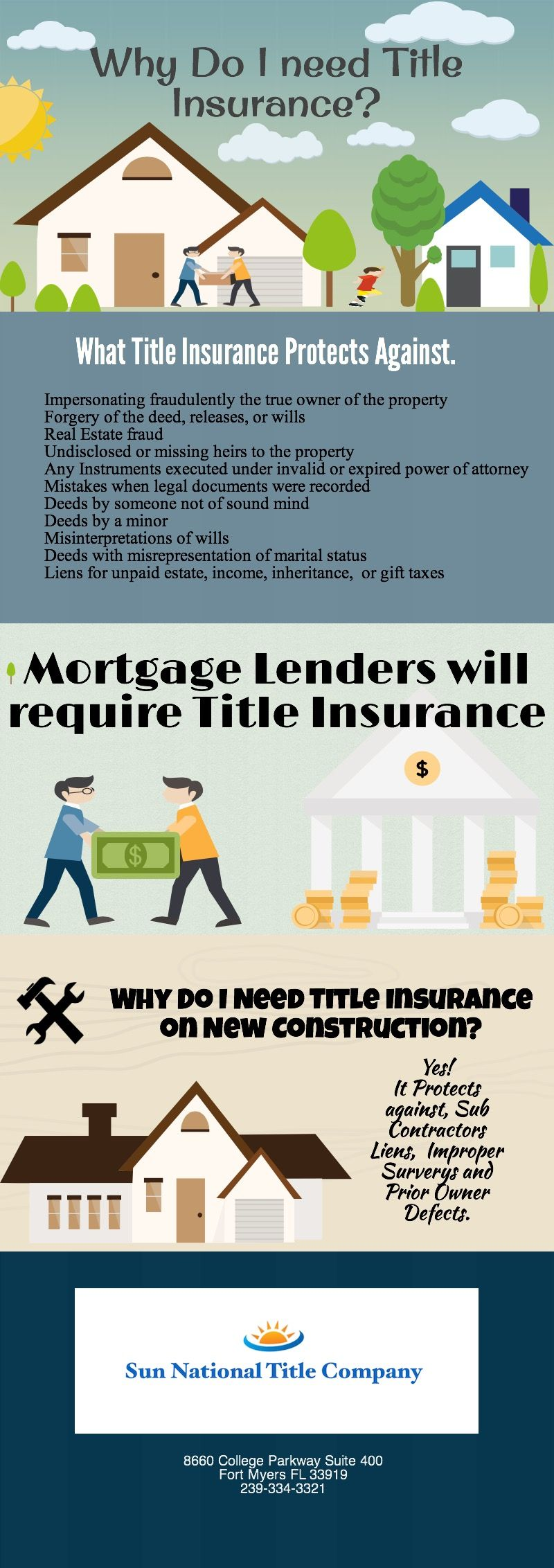 Title Insurance Fort Myers Piktochart Infographic