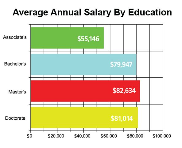 difference in salary based on education - google search | pc power, Human body