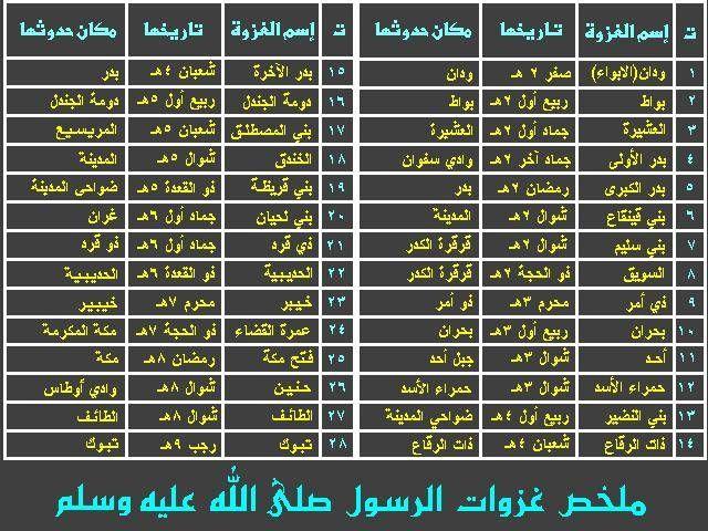 جدول غزوات الرسول صلى الله عليه وسلم Quran Verses Islamic Posters Quran