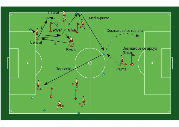 Base De Datos De Ejercicios De Fútbol Con Más De 300 Ejercicios Para Su Entrenamiento Ejercicios De Fútbol Entrenamiento Futbol Ejercicios