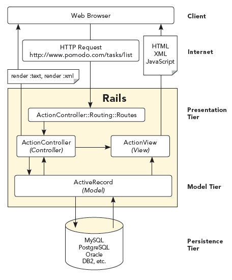 Overview Of Rails Diagram Software Architecture Diagram Diagram Architecture Diagram