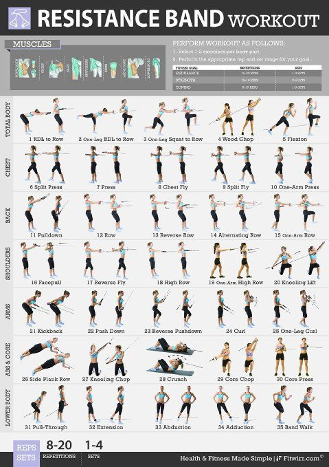 Fitwirr Women S Resistance Band Exercises Poster 19x27 Get In Shape With Resistance Band Workout T Workout Posters Resistance Workout Resistance Band Workout