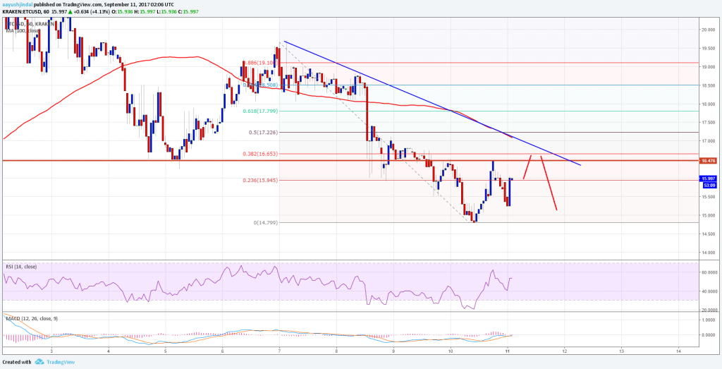 Ethereum Classic Price Technical Analysis  EtcUsd Facing Upside