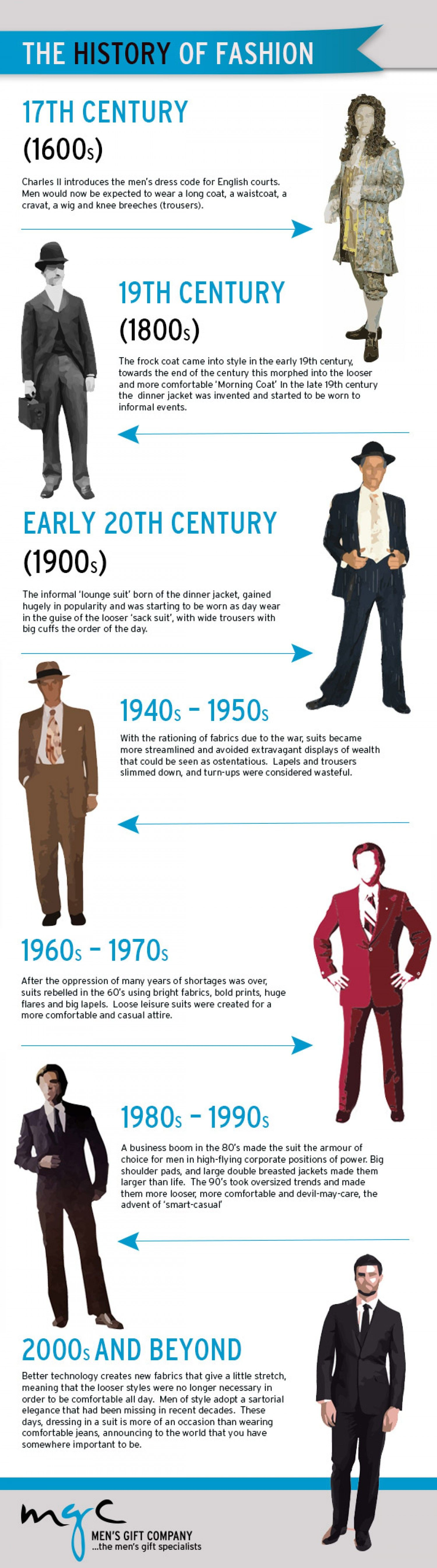 the evolution of fashion from the 1940s to the 1990s