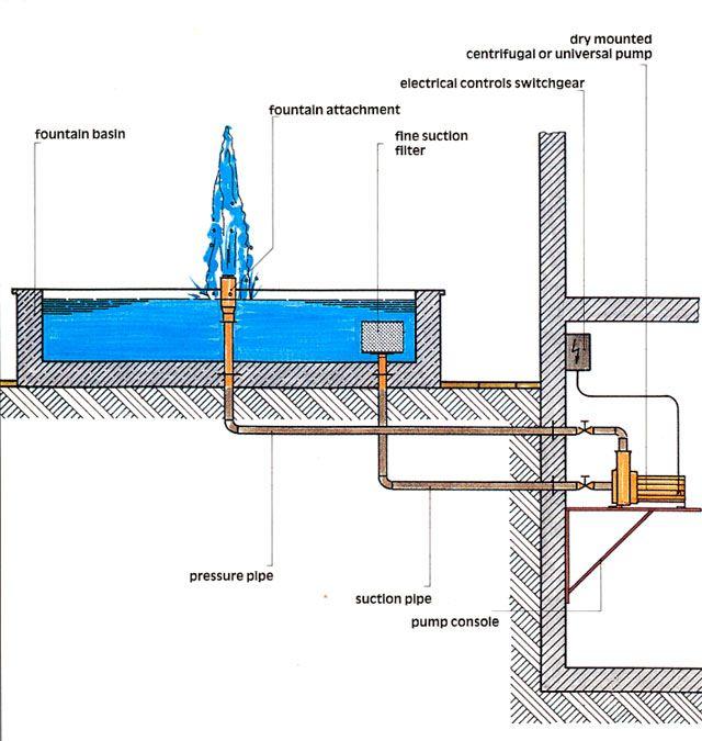 Fountain Design Guide In 2020 Fountain Design Fountain Water Fountain