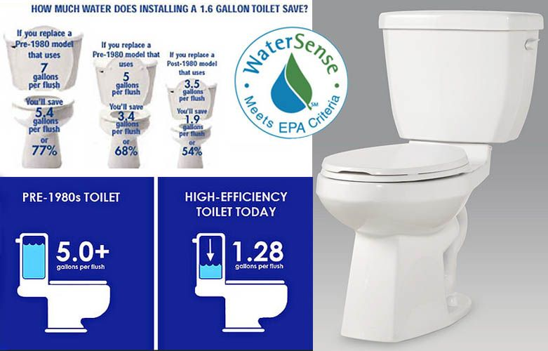 Charts Looking At The Water Saving Benefits Of Low Flow Toilets Low Flow Toilet Water Conservation Toilet