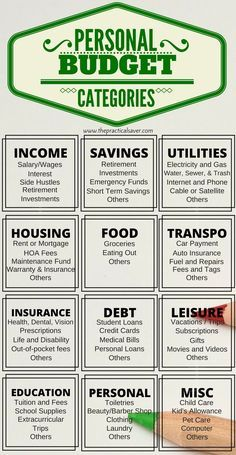 personal budget categories to start your budget budgeting