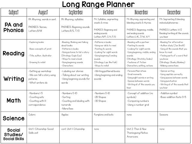 Full Year Kindergarten Curriculum Map Planning Lessons